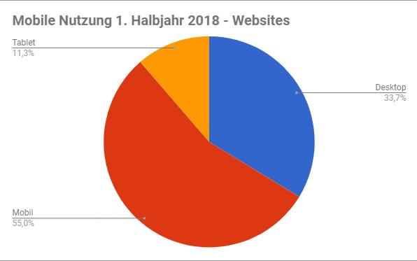 2018-01-nutzung-mobile-desktop-tablet