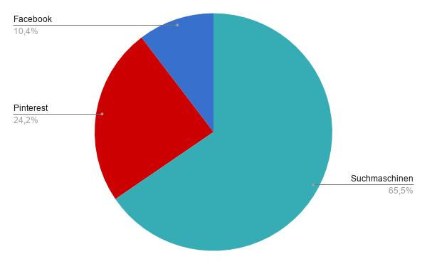 pinterest-statistik
